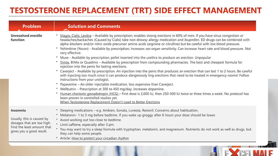 Testosterone TRT Side Effects
